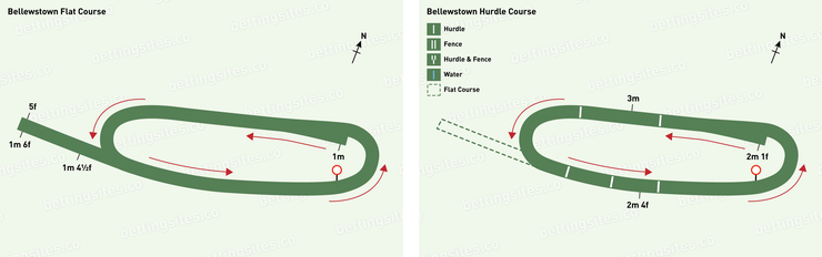 Bellewstown Flat and Hurdle Racecourse Maps