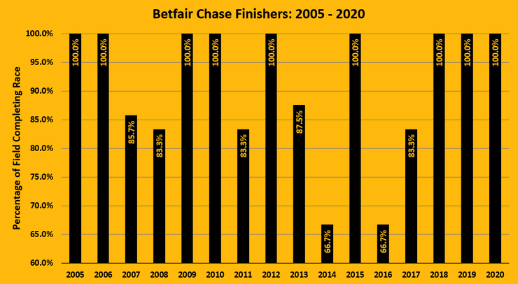 Chart Showing the Percentage of Betfair Chase Runners Completing the Race Between 2005 and 2020