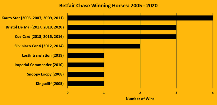 Chart Showing the Betfair Chase Winning Horses Between 2005 and 2020
