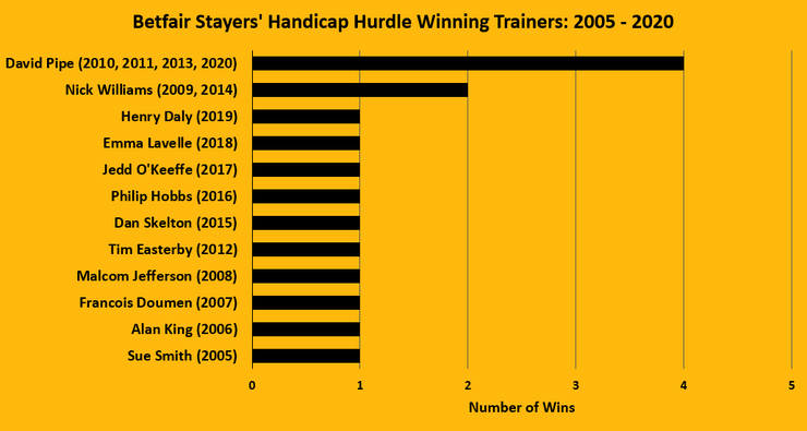 Chart Showing the Betfair Stayers' Handicap Hurdle Winning Trainers Between 2005 and 2020