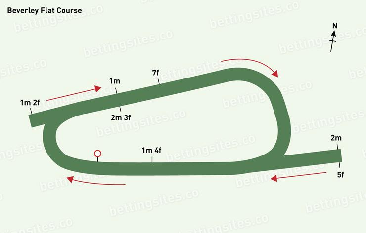 Beverley Flat Racecourse Map