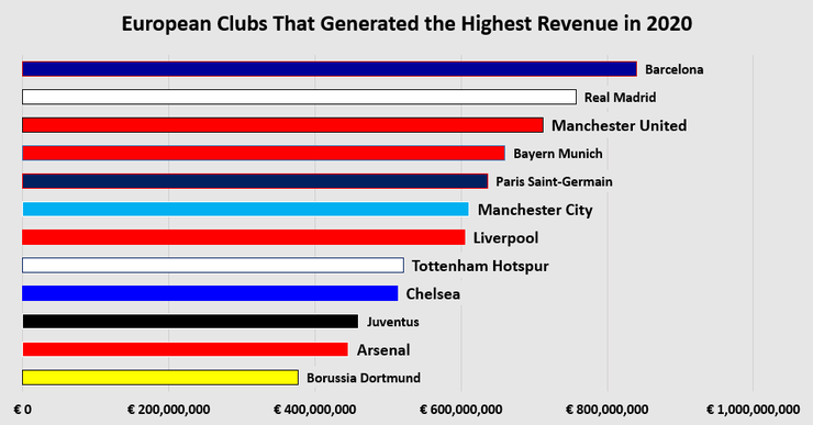 Chart Showing the Top 30 European Clubs Ranked by Revenue Generated in 2020