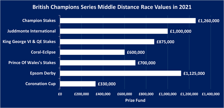 Chart Showing the Value of the British Champions Series Middles Distance Races in 2021