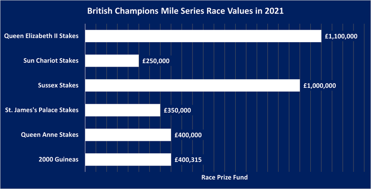 Chart Showing the Values of British Champions Mile Series Races in 2021