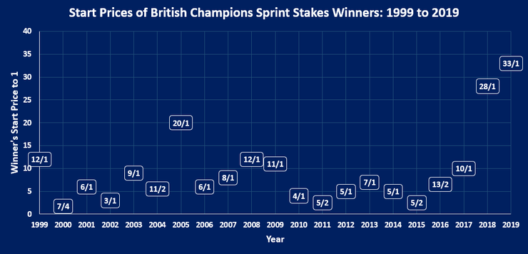 Chart Showing the Start Prices of British Champions Sprint Stakes Winners Between 1999 and 2019