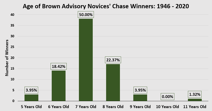 Chart Showing the Ages of Broadway Novices' Chase Winners Between 1946 to 2020