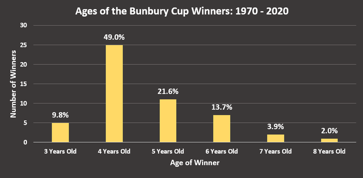Chart Showing the Ages of the Bunbury Cup Winners Between 1970 and 2020