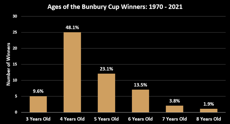 Chart Showing the Ages of the Bunbury Cup Winners Between 1970 and 2021