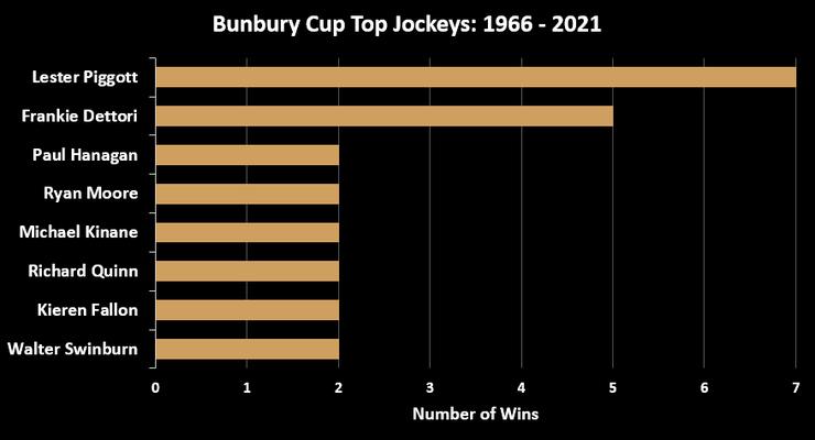 Chart Showing the Top Bunbury Cup Jockeys Between 1966 and 2021