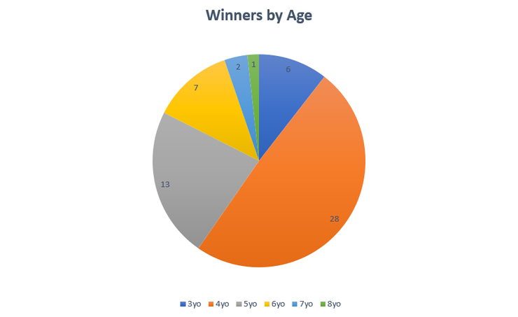 Chart Showing the Ages of Bunbury Cup Winners