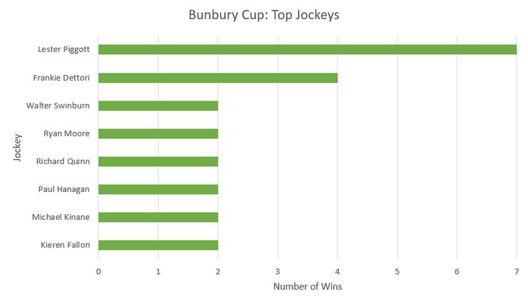 Chart Showing the Top Bunbury Cup Jockeys