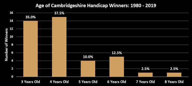 Chart Showing the Ages of Cambridgeshire Handicap Winners Between 1980 and 2019