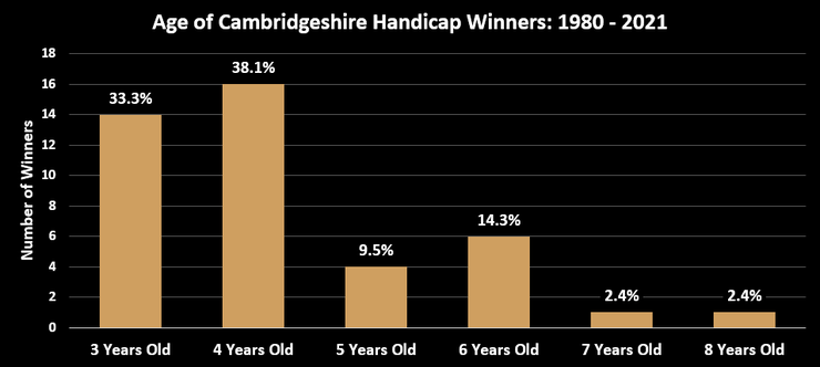 Chart Showing the Ages of Cambridgeshire Handicap Winners Between 1980 and 2021