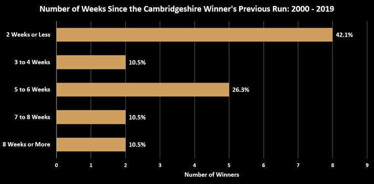 Chart Showing the Number of Weeks Since the Cambridgeshire Handicap Winner's Previous Race Between 2000 and 2019