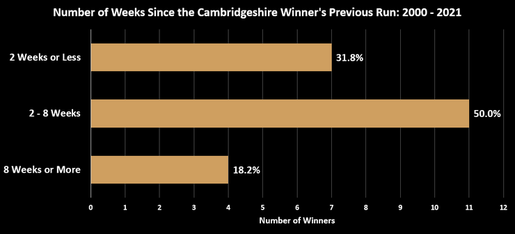 Chart Showing the Number of Weeks Since the Cambridgeshire Handicap Winner's Previous Race Between 2000 and 2021