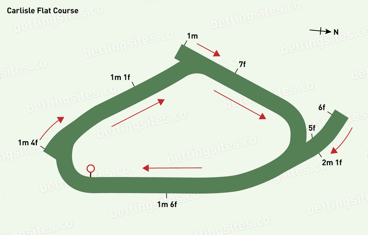 Carlisle Flat Racecourse Map
