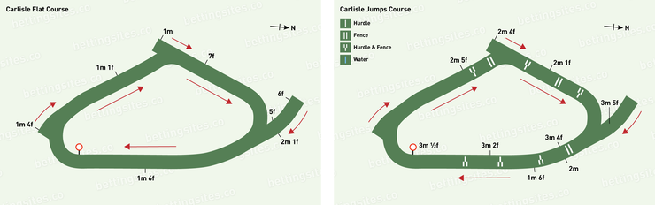 Carlisle Flat and jumps Racecourse Maps