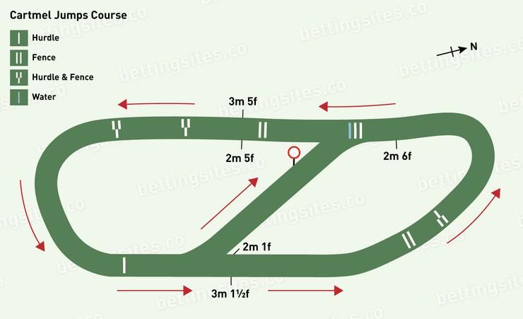 Cartmel Jumps Racecourse Map