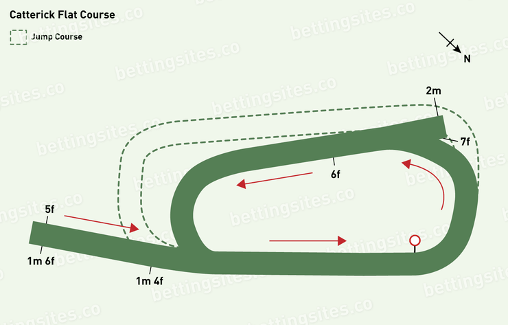 Catterick Flat Racecourse Map