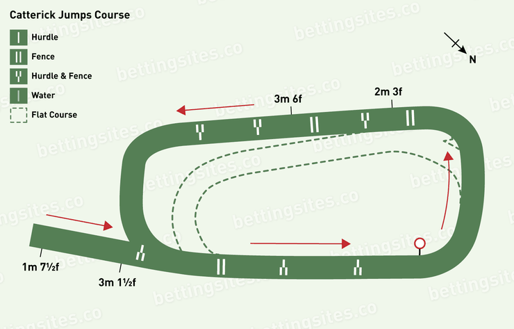 Catterick Jumps Racecourse Map