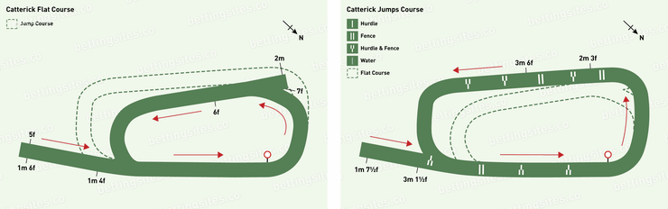 Catterick Flat and Jumps Racecourse Maps