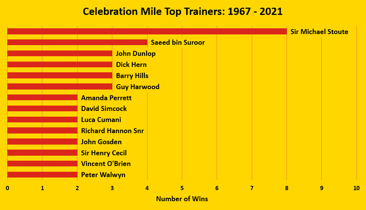 Chart Showing the Top Celebration Mile Trainers Between 1967 and 2021