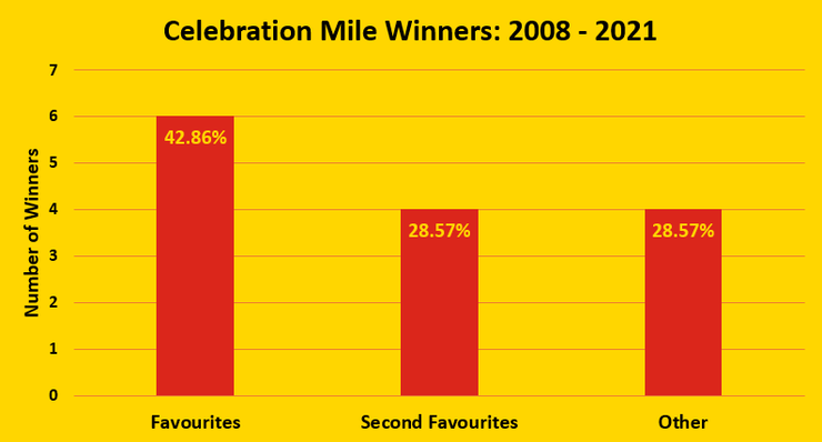 Chart Showing the Number of Winning Favourites and Second Favourites in the Celebration Mile Between 2008 and 2021