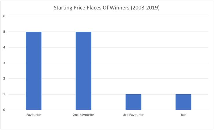 Chart Showing the Winning Celebration Mile Favourites