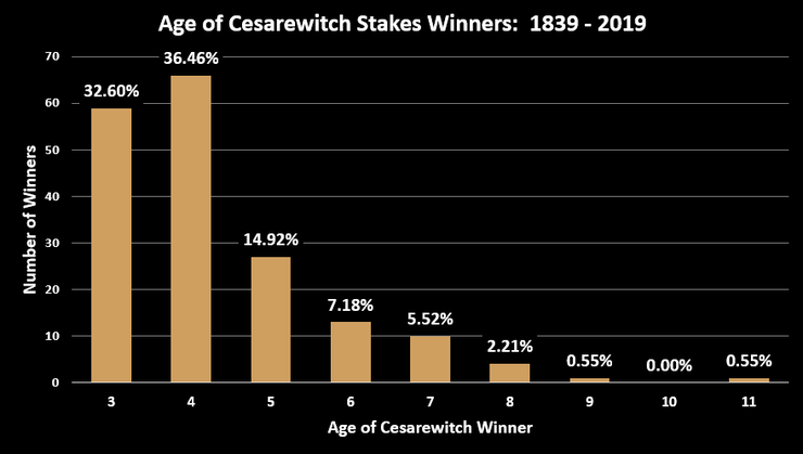 Chart Showing the Ages of Cesarewitch Stakes Winners Between 1839 and 2019