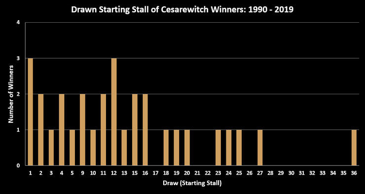 Chart Showing the Draw of Cesarewitch Stakes Winners Between 1990 and 2019