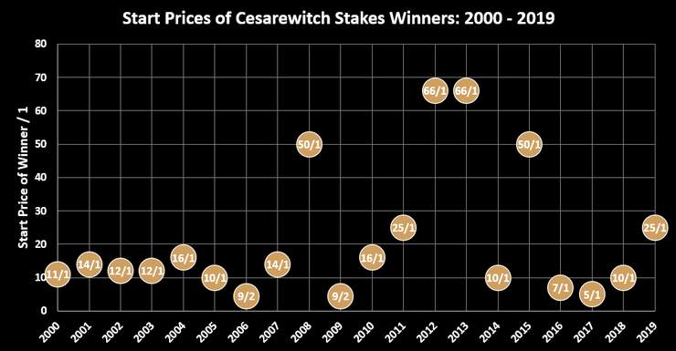 Chart Showing the Start Prices of Cesarewitch Stakes Winners Between 2000 and 2019
