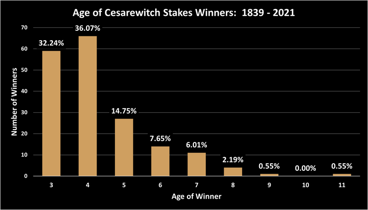 Chart Showing the Ages of Cesarewitch Stakes Winners Between 1839 and 2021