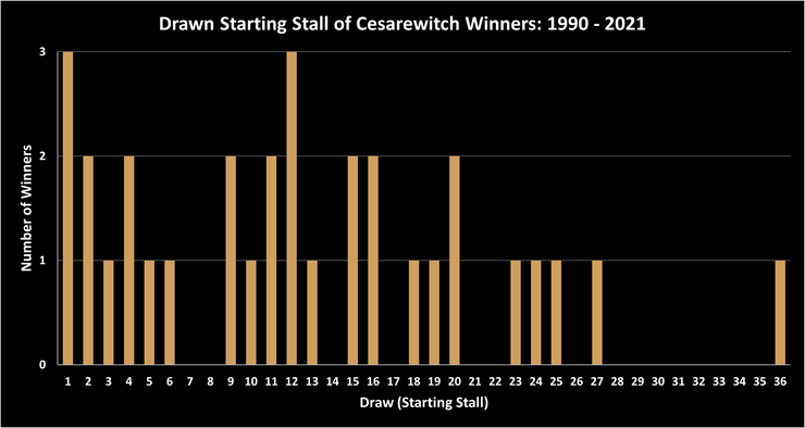 Chart Showing the Draw of Cesarewitch Stakes Winners Between 1990 and 2021