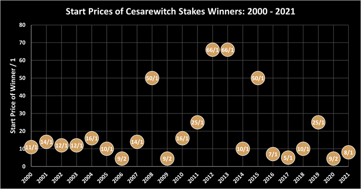 Chart Showing the Start Prices of Cesarewitch Stakes Winners Between 2000 and 2021