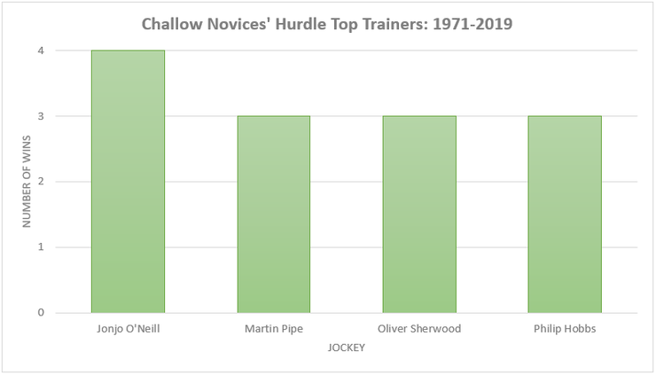 Chart Showing the Challow Novices' Hurdle's Top Trainers Between 1971 and 2019