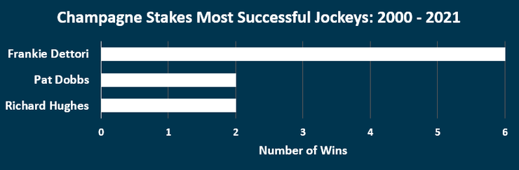 Chart Showing the Most Successful Champagne Stakes Jockeys Between 2000 and 2021