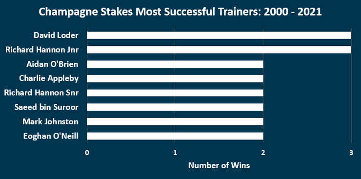 Chart Showing the Most Successful Champagne Stakes Trainers Between 2000 and 2021