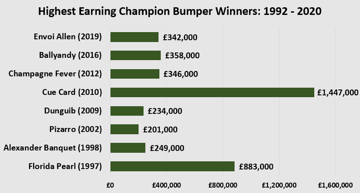 Chart Showing Highest Earning Cheltenham Champion Bumper Winners Between 1992 and 2020