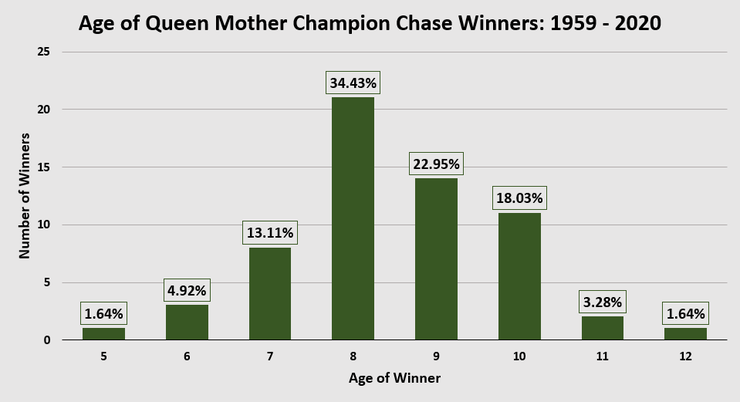 Chart Showing the Ages of Champion Chase Winners Between 1959 and 2020