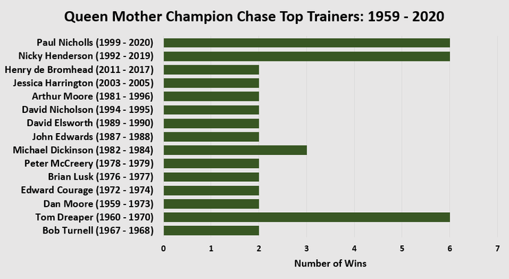 Chart Showing the Top Champion Chase Trainers Between 1959 and 2020