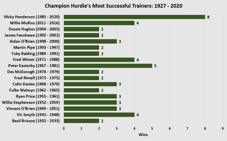 Chart Showing the Cheltenham Champion Hurdle Top Champion Hurdle Trainers Between 1927 and 2020