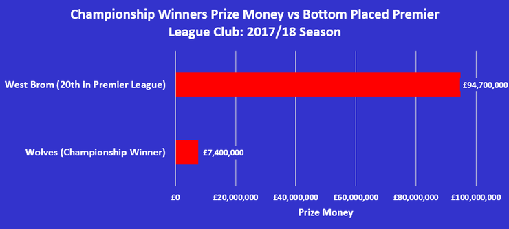Chart Comparing Premier League and Championship Prize Money in the 2017/28 Season