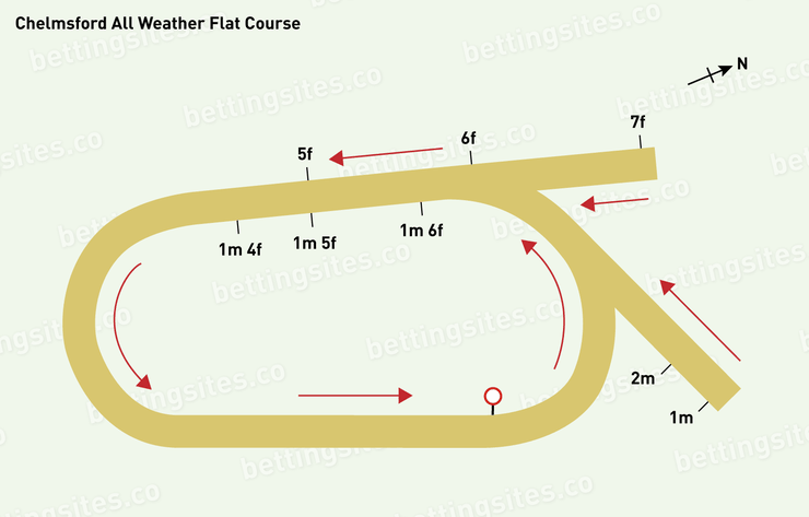 Chelmsford All-Weather Flat Racecourse Map