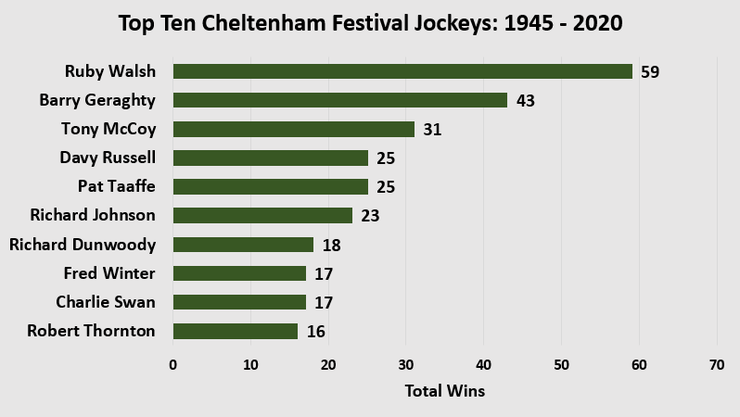 Chart Showing the Top Ten Cheltenham Festival Jockeys Between 1945 and 2020