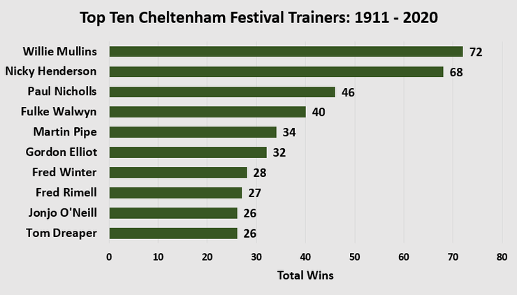 Chart Showing the Top Ten Cheltenham Festival Trainers Between 1911 and 2020
