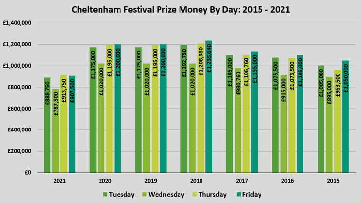 Chart Showing the Prize Money by Day at the Cheltenham Festival Between 2015 and 2021