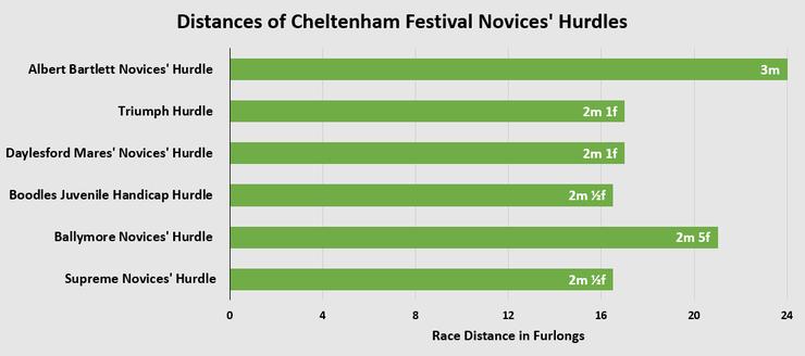 Chart Comparing the Distances of Cheltenham Festival Novices' Hurdles