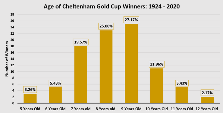 Chart Showing the Ages of Cheltenham Gold Cup Winners Between 1924 and 2020