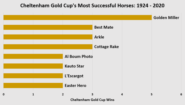 Chart Showing the Horses with the Most Cheltenham Gold Cup Wins Between 1924 and 2020