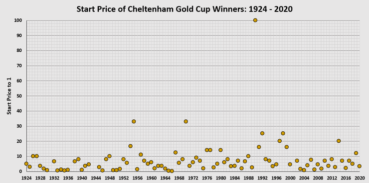 Chart Showing the Starting Price of the Cheltenham Gold Cup Winner Between 1924 and 2020